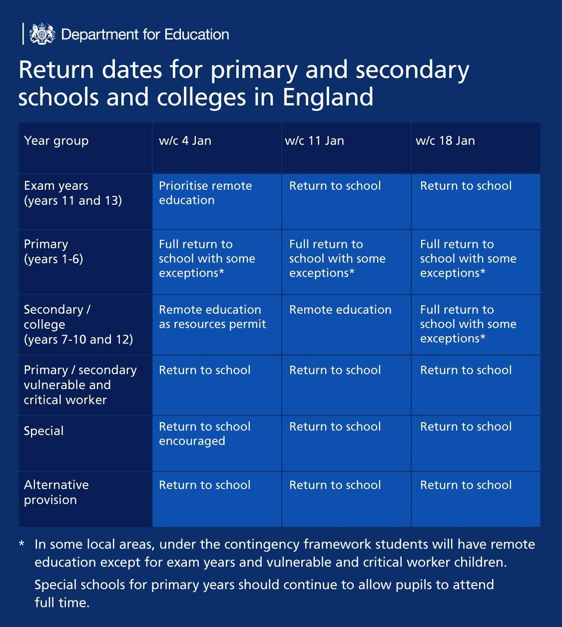 Mary Astell Academy will Re-open on 5th January